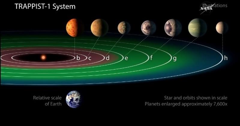 """NASA оголосило про виявлення 7 """"землеподібних"""" планет"""