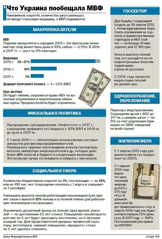 МВФ виділить Україні $ 17,5 млрд